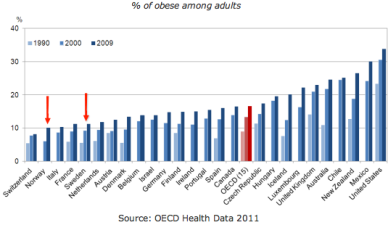 Global-obesity-percentages-graph